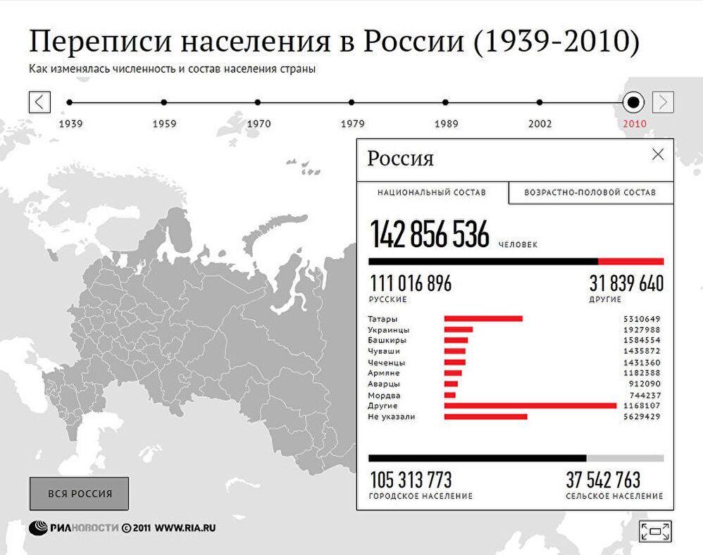 Переписи населения в России (1939-2010)