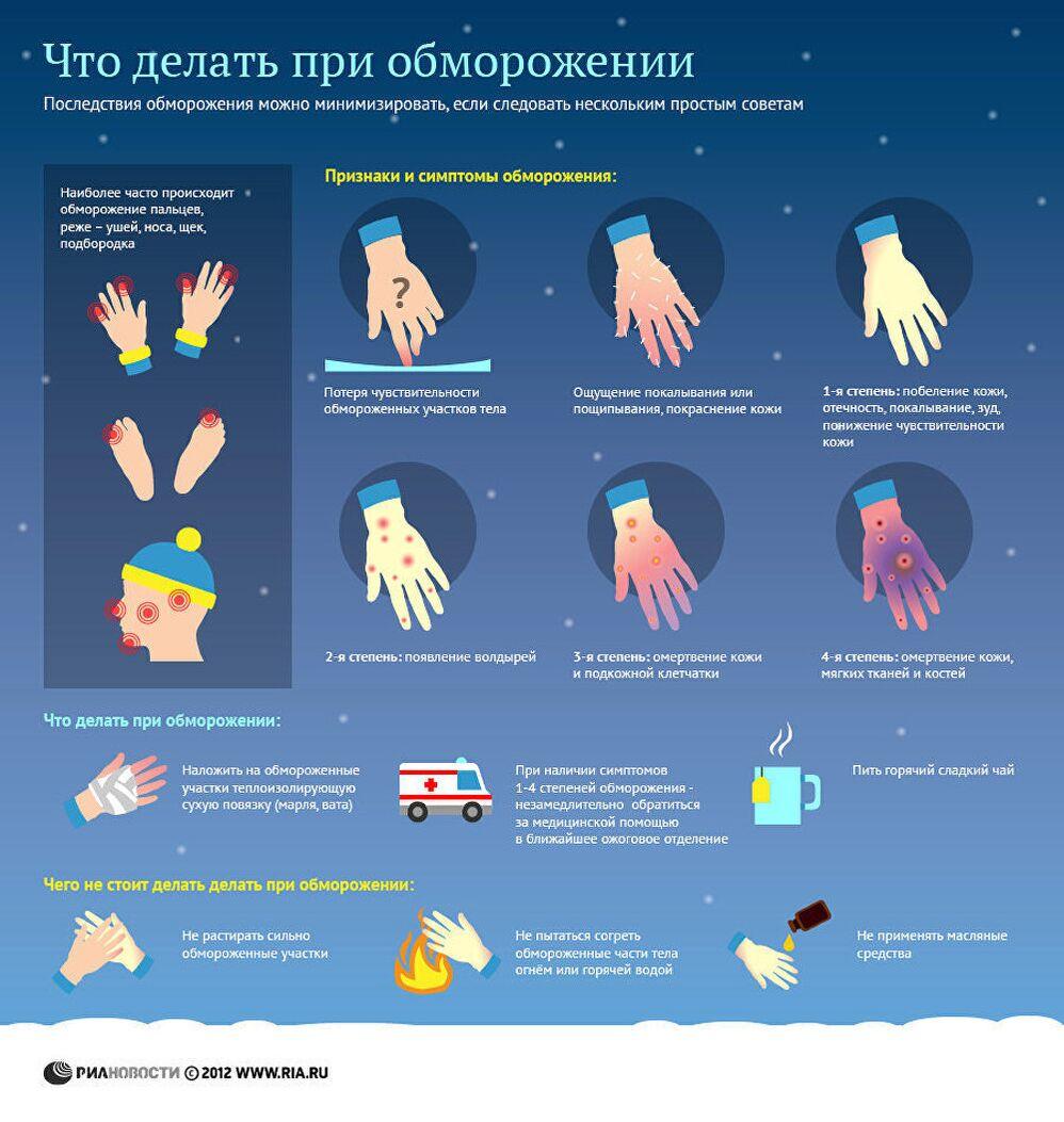 Что делать при обморожении. Инфографика