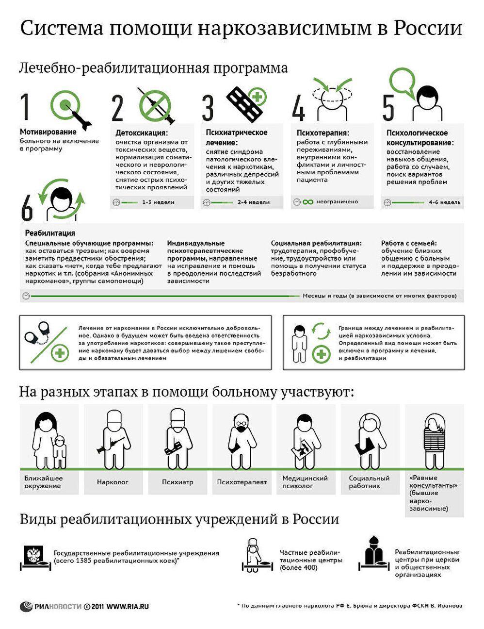Система помощи наркозависимым в России