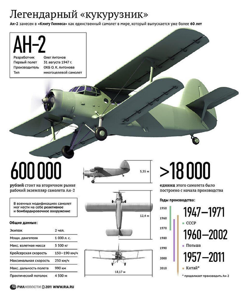 Ан-2 - легендарный кукурузник