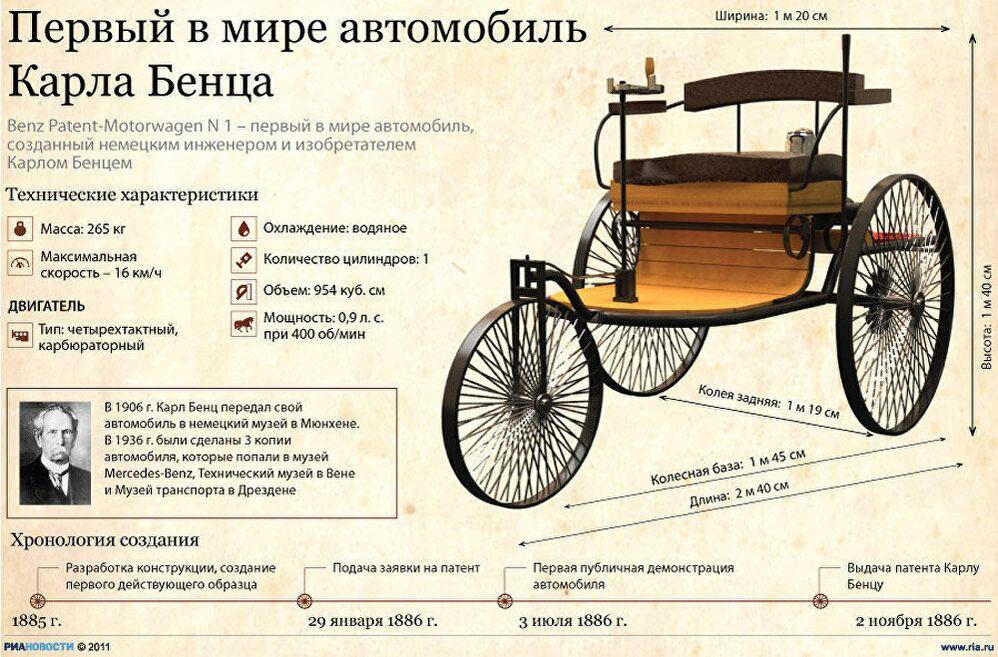 Первый в мире автомобиль Карла Бенца