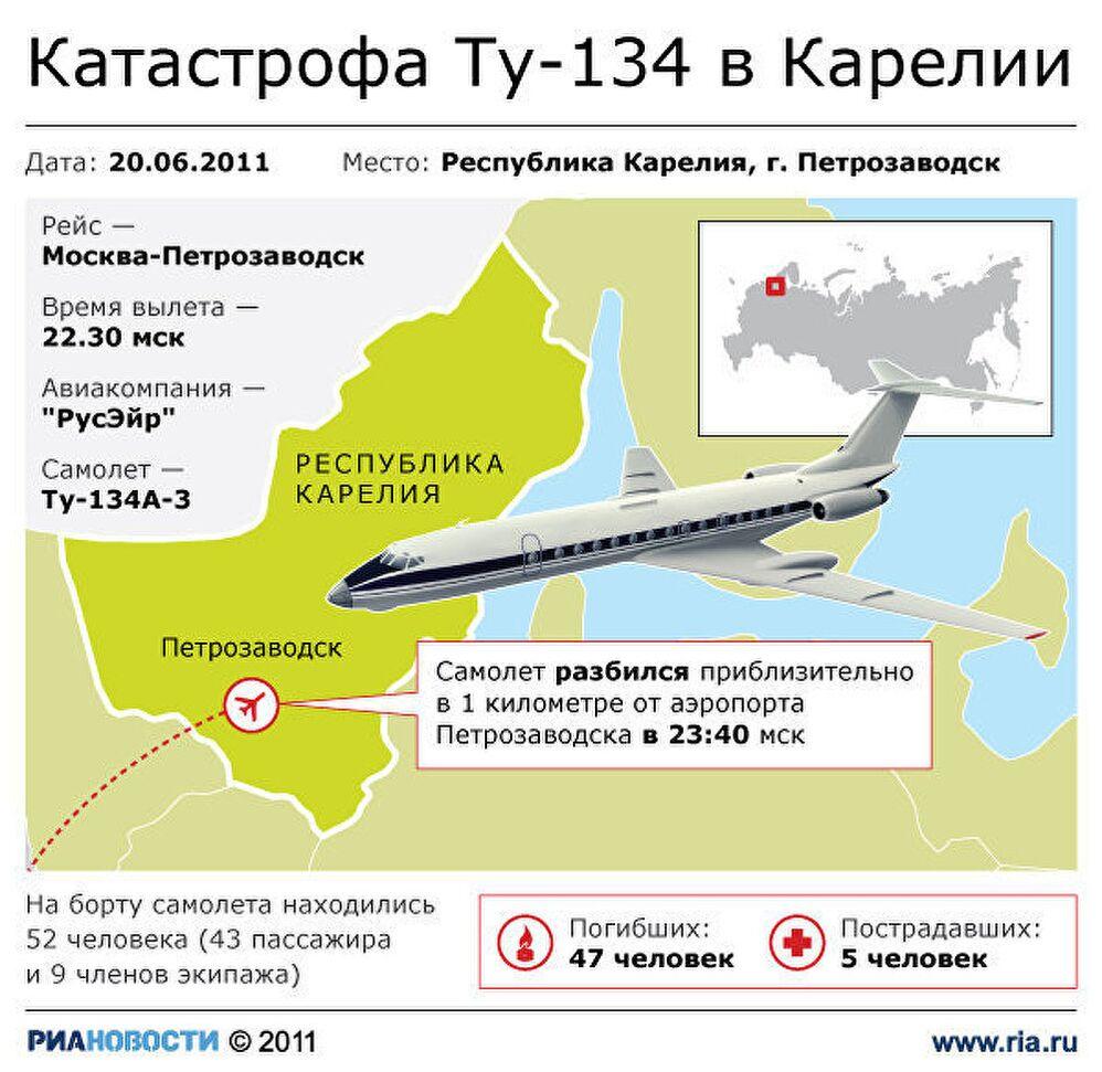 Катастрофа Ту-134 в Карелии