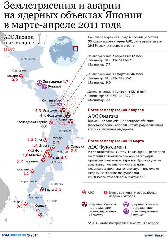 Аварии на ядерных объектах в Японии