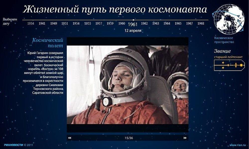 Жизненный путь первого космонавта