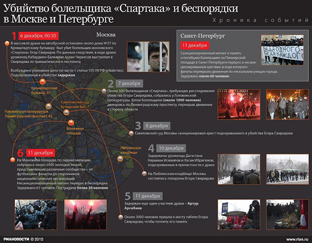 Хроника беспорядков в Москве и Петербурге 11 декабря 2010 года
