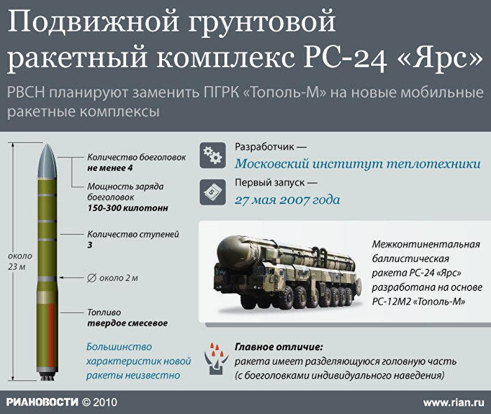 Подвижной грунтовой ракетный комплекс РС-24 Ярс