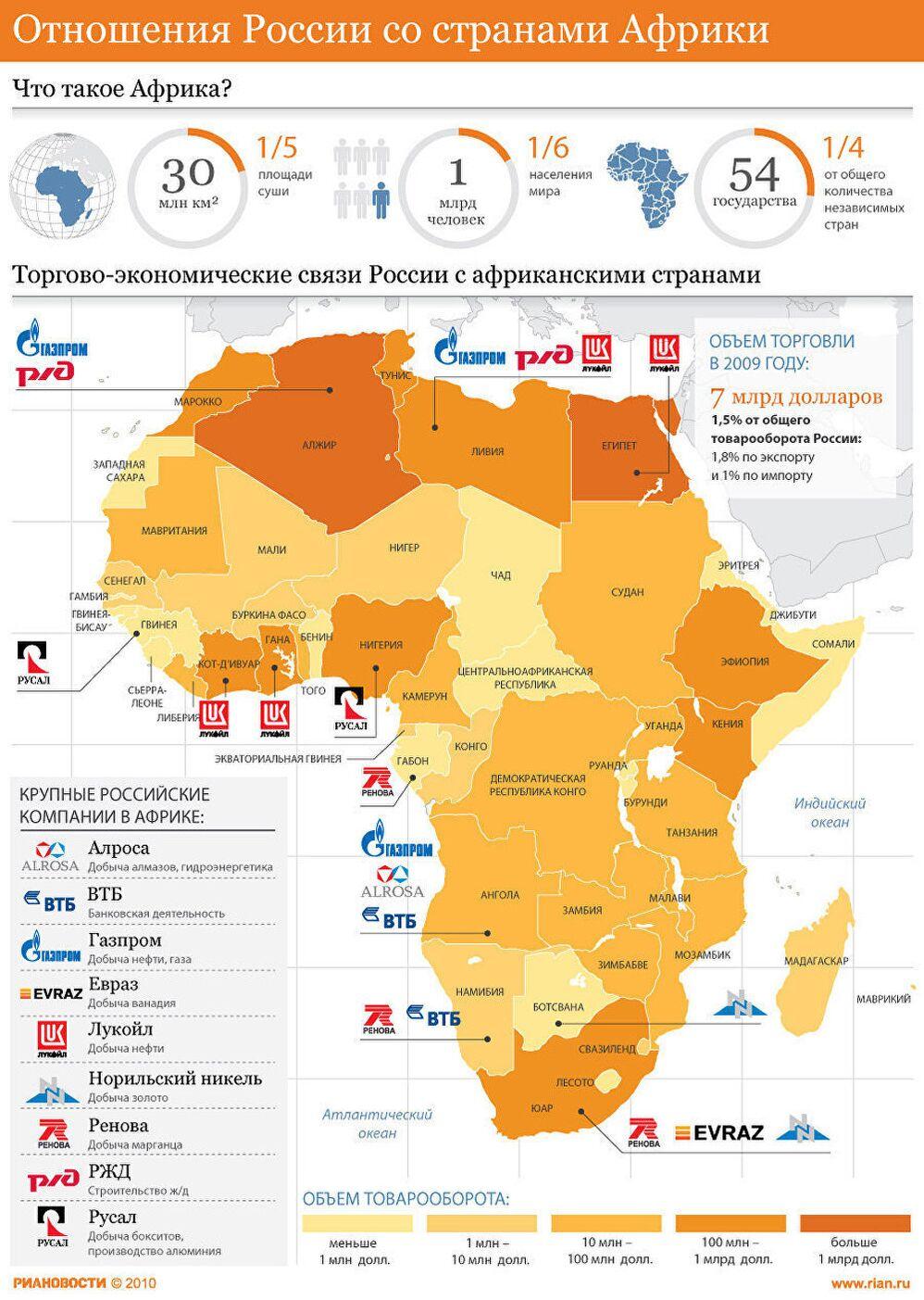Отношения России со странами Африки