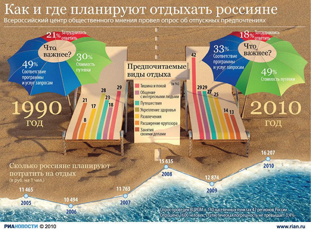 Как и где планируют отдыхать россияне