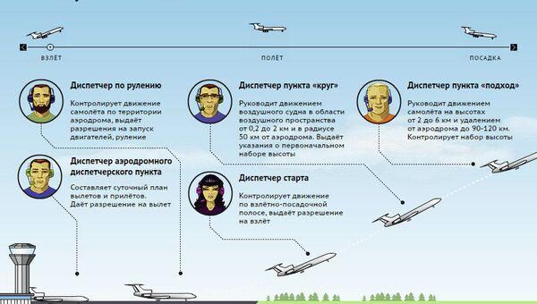 Как авиадиспетчеры управляют воздушным движением
