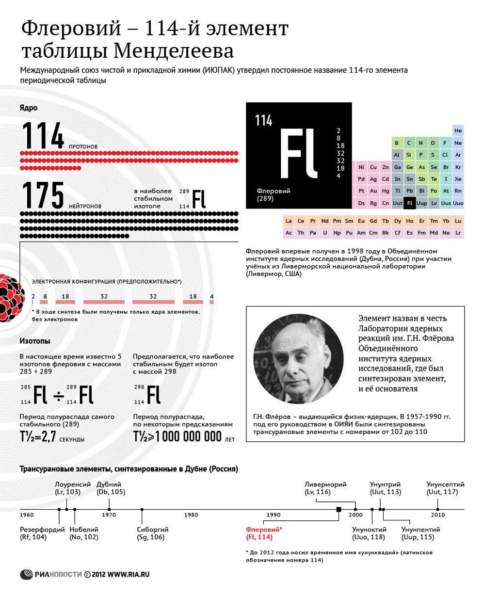 Флеровий - 114-й элемент таблицы Менделеева