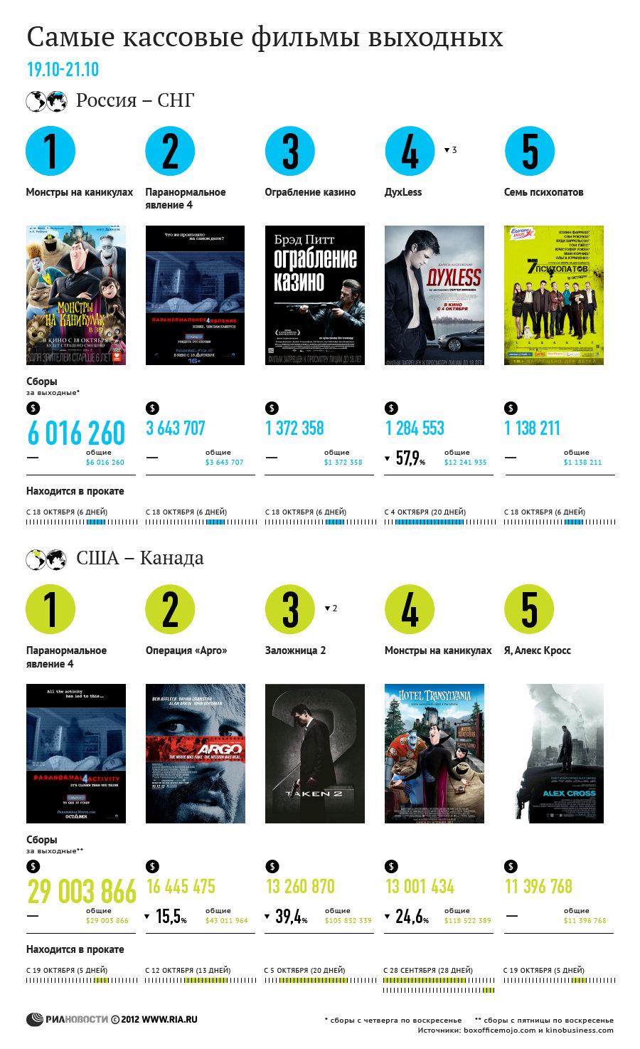 Самые кассовые фильмы выходных (19 - 21 октября)