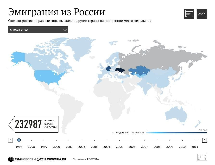 Эмиграция из России