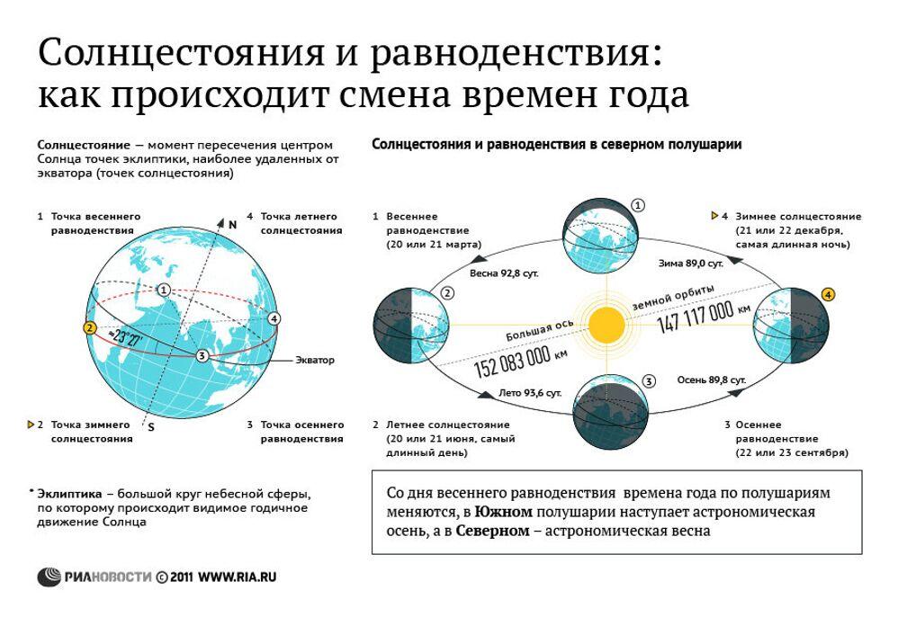 Солнцестояния и равноденствия: как происходит смена времен года