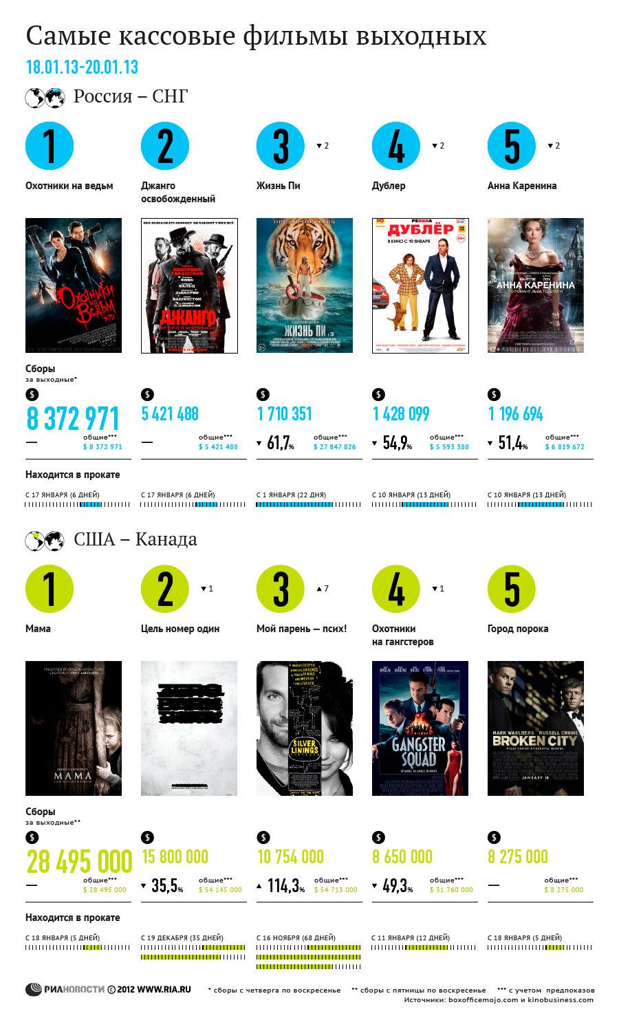 Самые кассовые фильмы выходных (18-20 января)