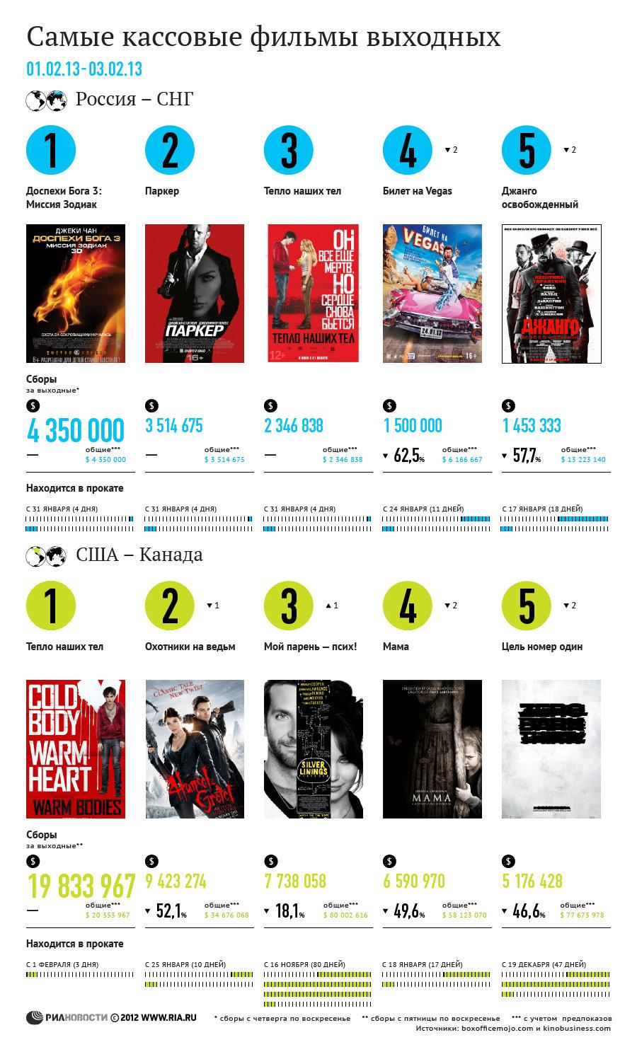 Самые кассовые фильмы выходных (1-3 февраля)