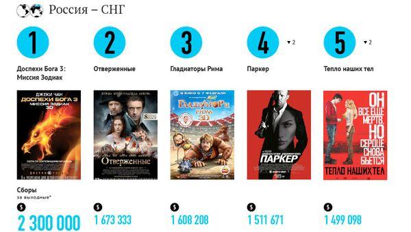 Самые кассовые фильмы выходных (8-10 февраля)