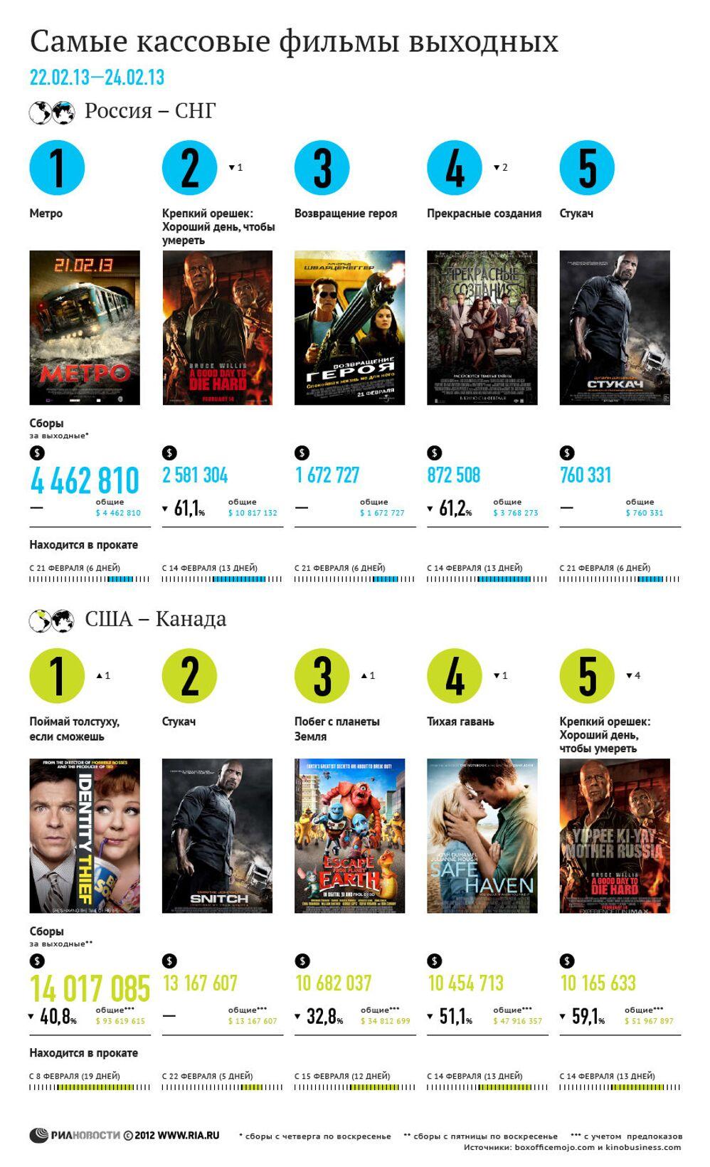 самые кассовые фильмы выходных 22 24 февраля риа новости