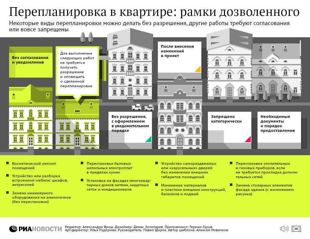 Перепланировка в квартире: рамки дозволенного