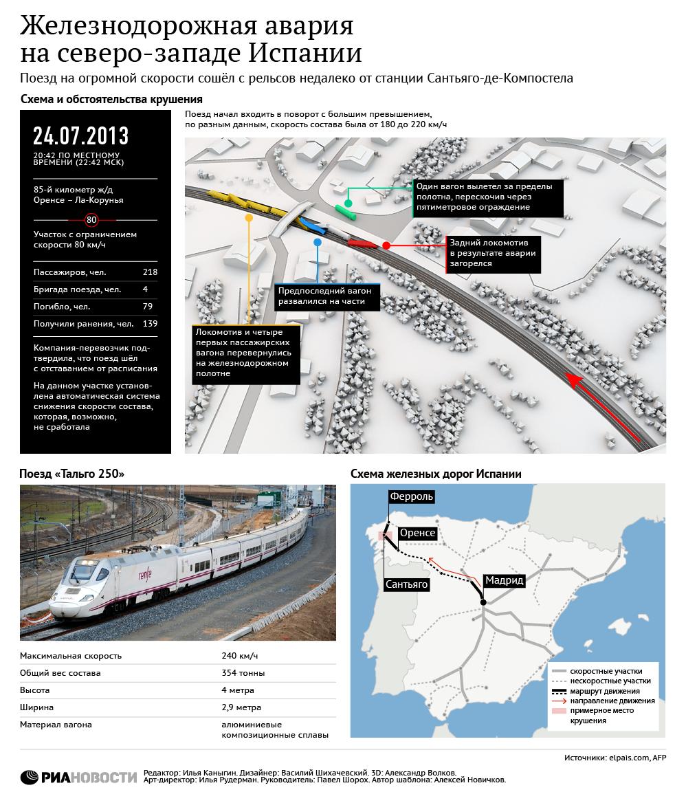 Железнодорожная авария в Испании