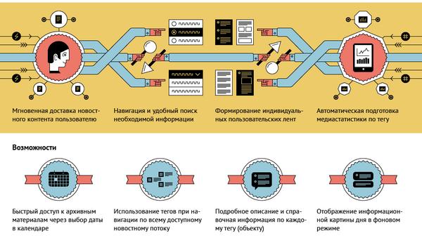 Новый информационный терминал РИА Новости