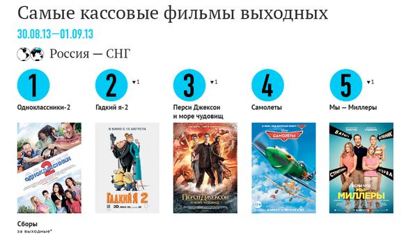 Самые кассовые фильмы выходных (30 августа - 1 сентября)