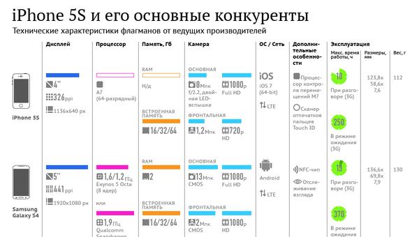 iPhone 5S и его основные конкуренты