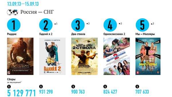 Самые кассовые фильмы выходных (13-15 сентября)