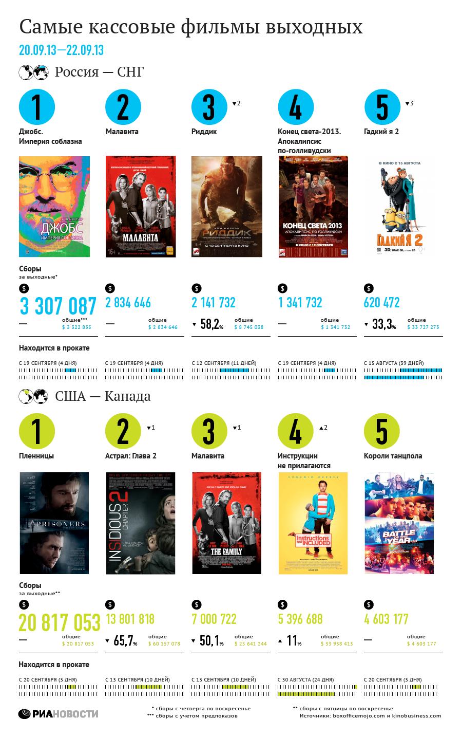 Самые кассовые фильмы выходных (20-22 сентября)