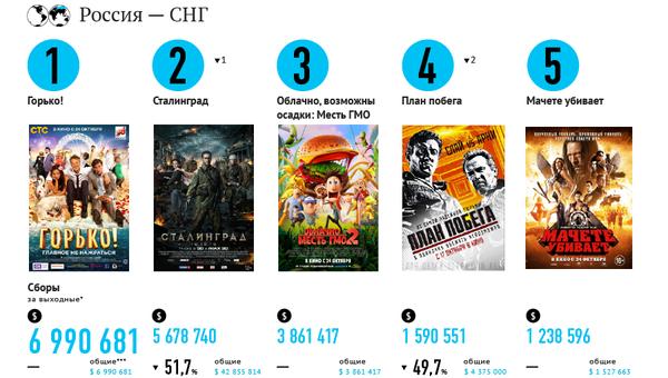 Самые кассовые фильмы выходных (25 - 27 октября)