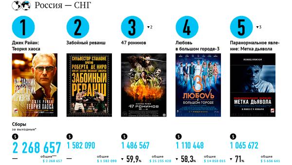 Самые кассовые фильмы выходных (17–19 января)