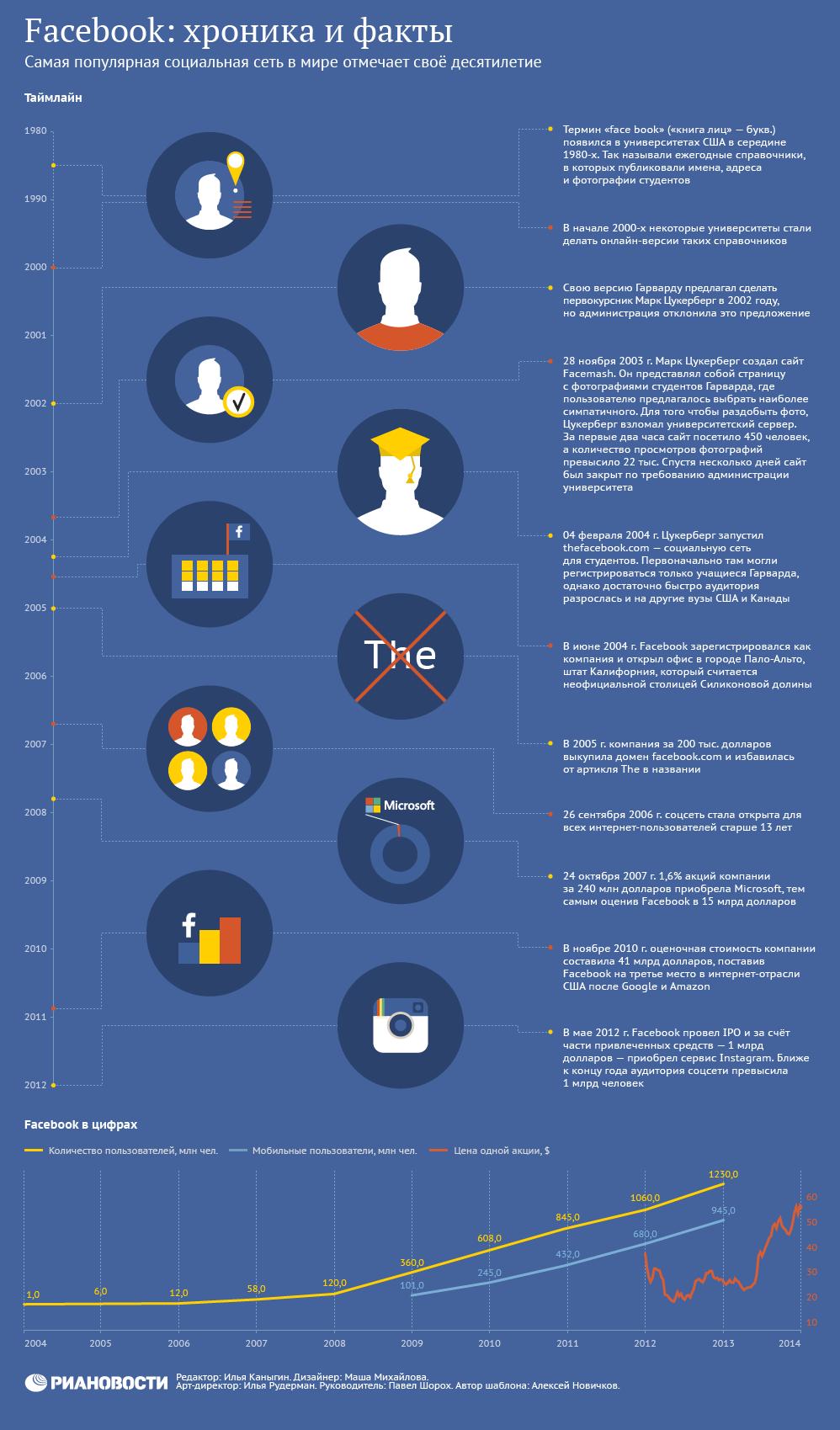 Facebook: хроника и факты