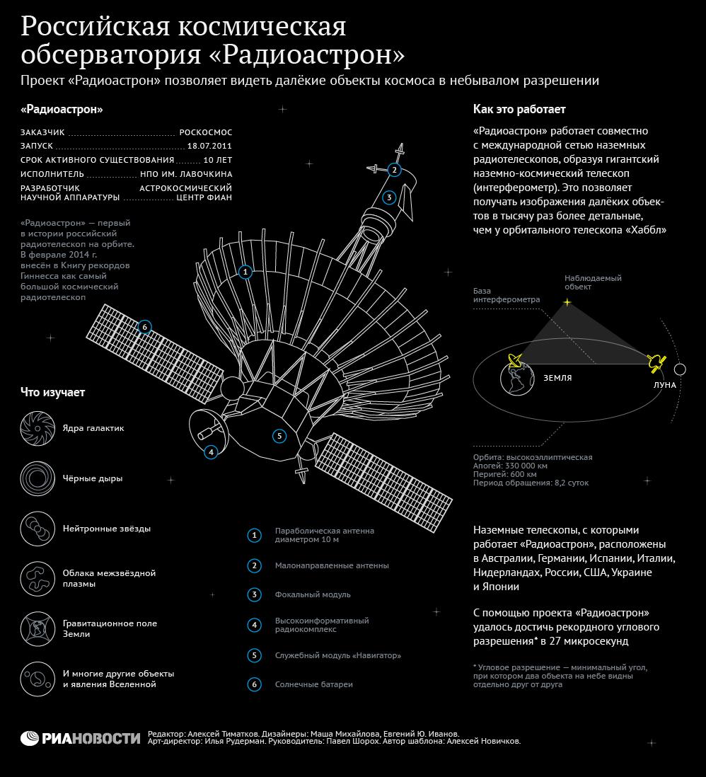 Российская космическая обсерватория Радиоастрон