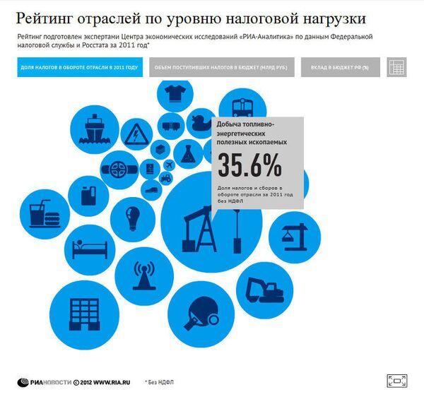 Налоговый рейтинг отраслей России – 2011
