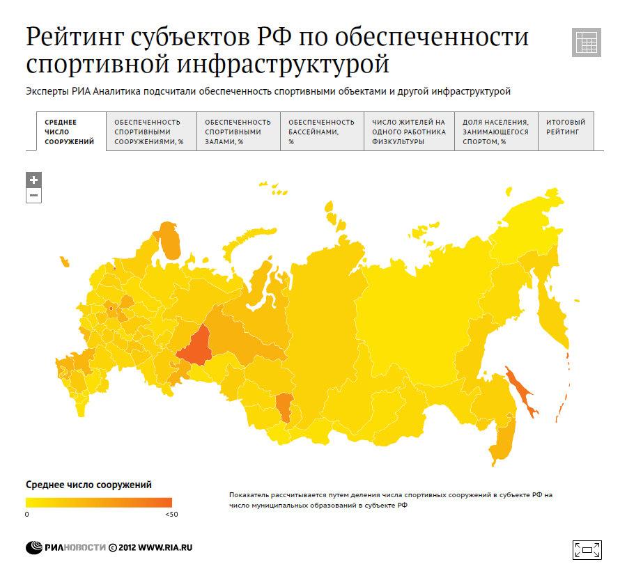Рейтинг субъектов РФ по обеспеченности спортивной инфраструктурой