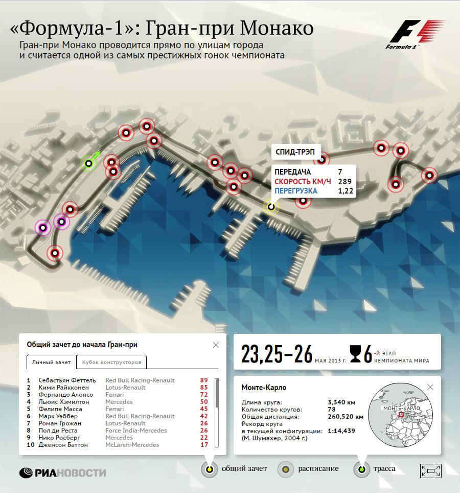 Формула-1: Гран-при Монако