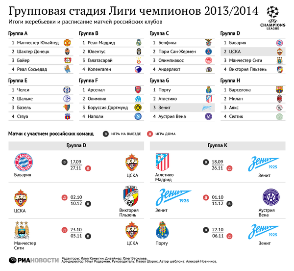 Групповой этап Лиги чемпионов-2013/2014