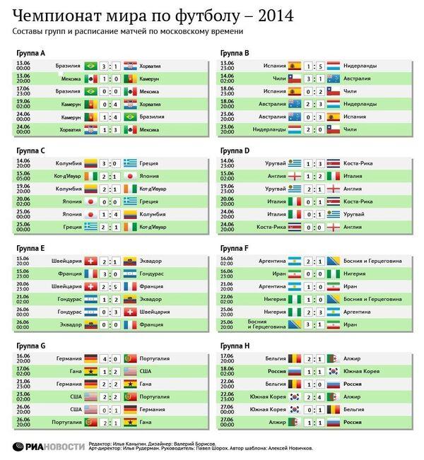 Результаты группового этапа ЧМ-2014 в Бразилии